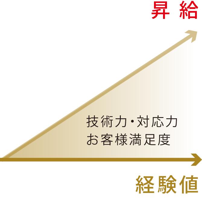 昇給システム
